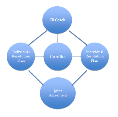 team conflict Explore common conflict resolution interview questions and learn the answers employers are looking for.