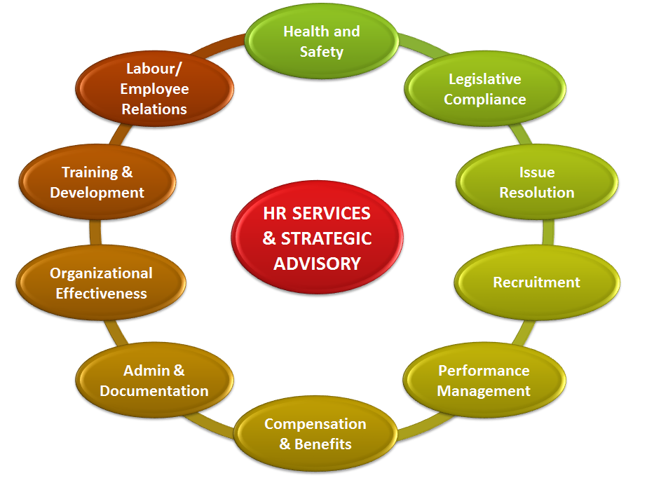 Human Resources Strategies Services